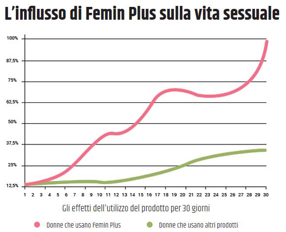 grafico pillola per aumentare desiderio femminile